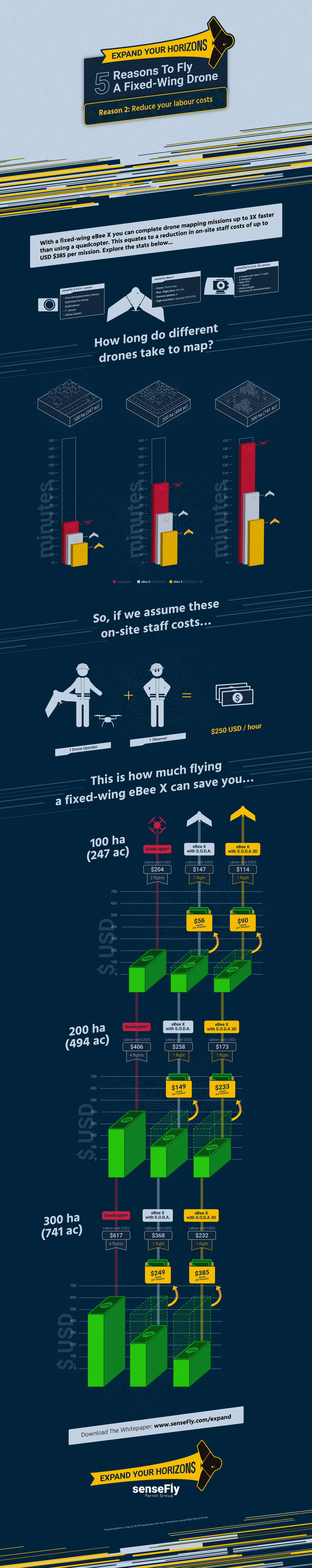 Infographic Reason 2: Reduce your labor costs