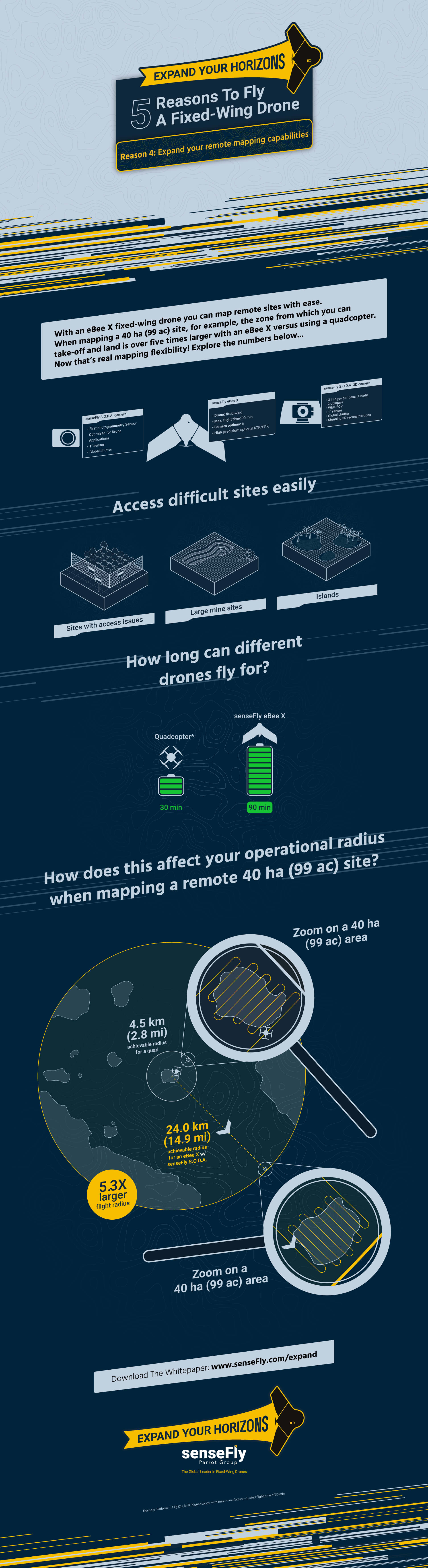 Infographic Reason 4: Expand your remote mapping capabilities